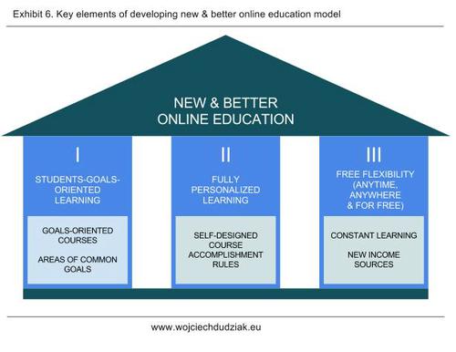New MOOC Model