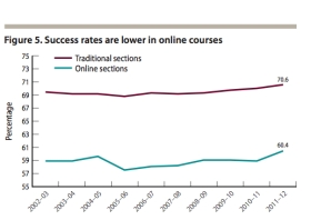 Online CC Success Rates