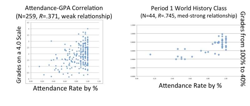 Grade-Abs Correlation