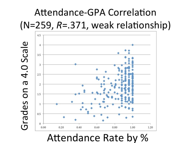 Grade Level Attend