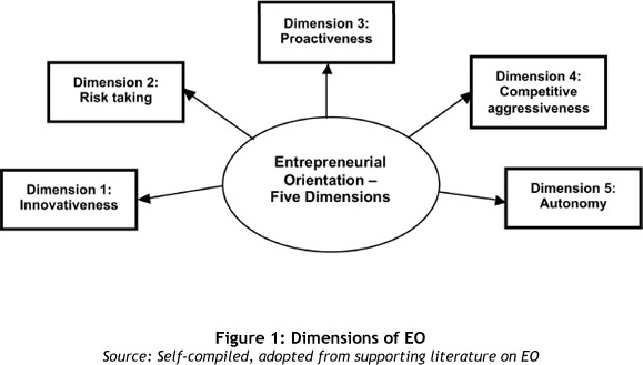 EO Dimensions