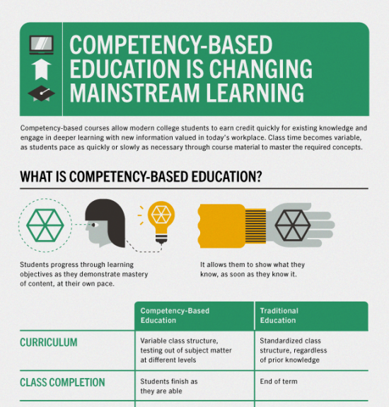 How-Competency-Based-Education-is-Changing-Mainstream-Learning-Infographic-550x575